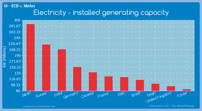 Electricity - installed generating capacity of France