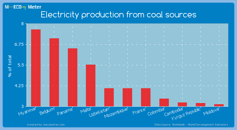 Electricity production from coal sources of France