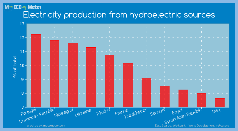 Electricity production from hydroelectric sources of France