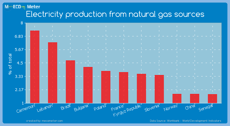Electricity production from natural gas sources of France