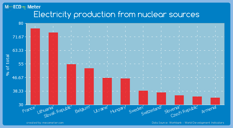 Electricity production from nuclear sources of France