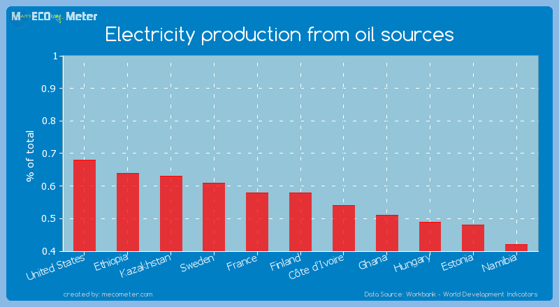 Electricity production from oil sources of France