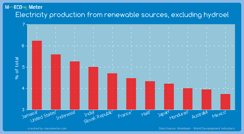 Electricity production from renewable sources, excluding hydroel of France