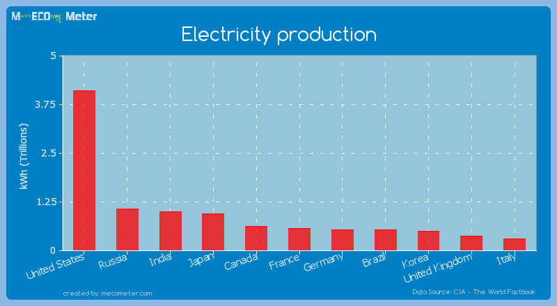 Electricity production of France
