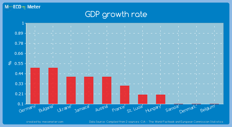 GDP growth rate of France