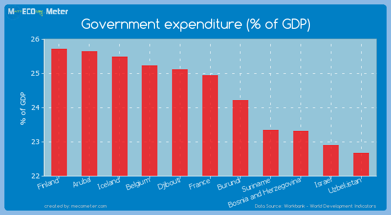 Government expenditure (% of GDP) of France