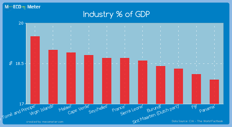 Industry % of GDP of France