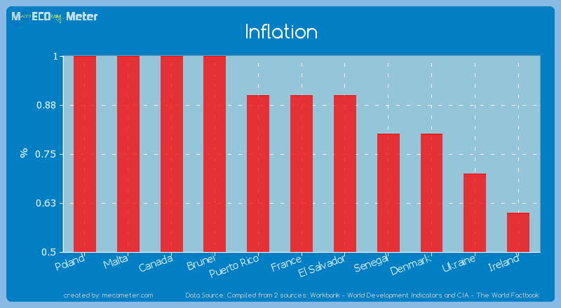 Inflation of France