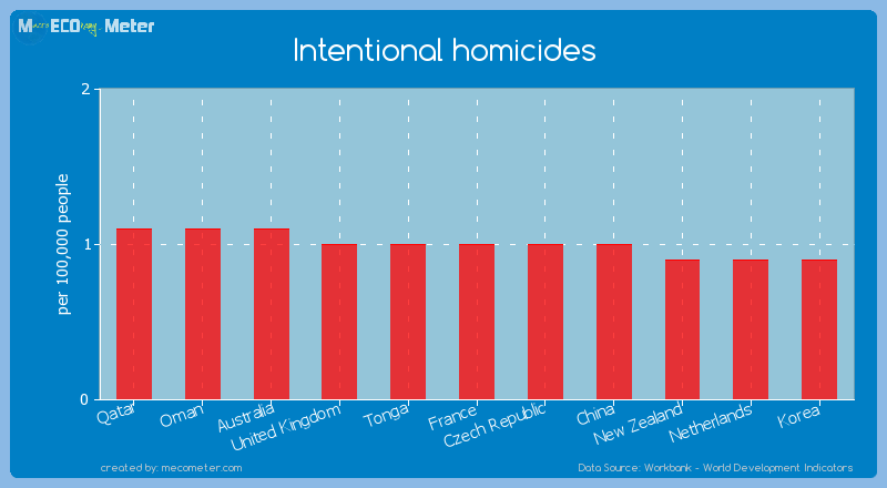 Intentional homicides of France