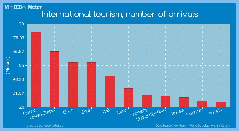 International tourism, number of arrivals of France
