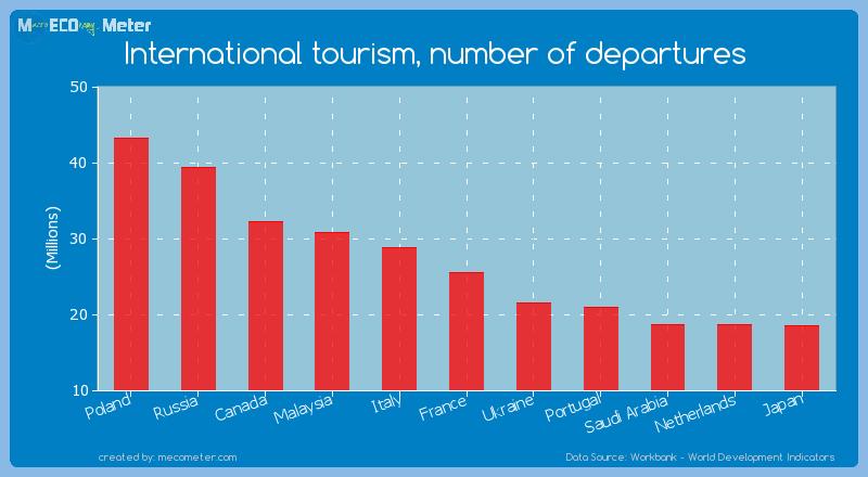 International tourism, number of departures of France