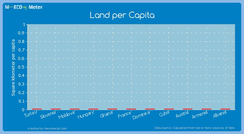 Land per Capita of France