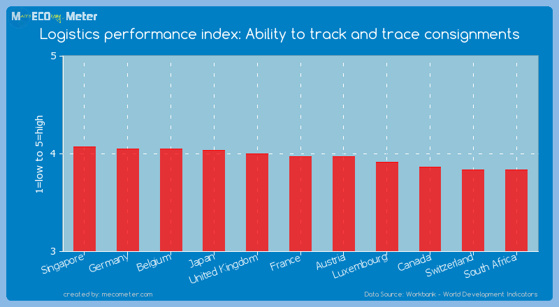 Logistics performance index: Ability to track and trace consignments of France