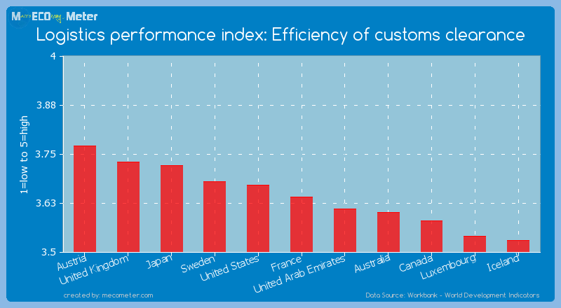 Logistics performance index: Efficiency of customs clearance of France