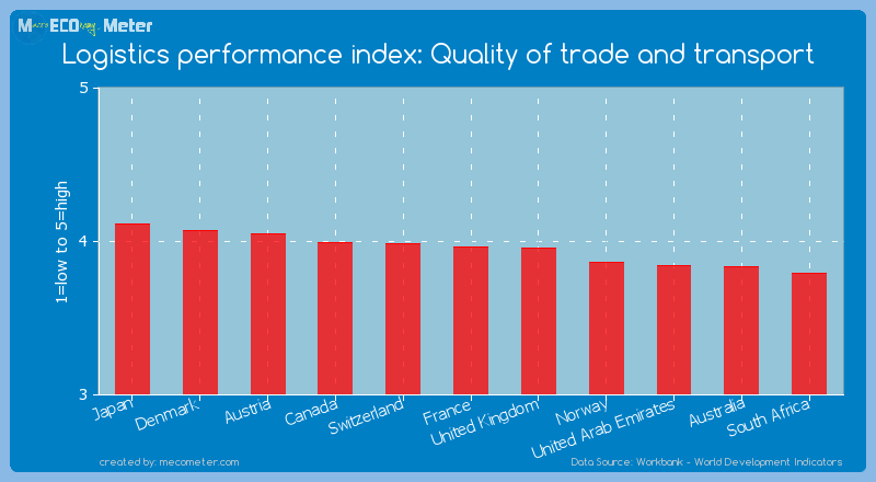 Logistics performance index: Quality of trade and transport of France
