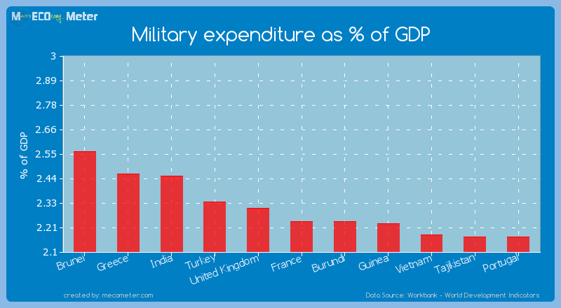 Military expenditure as % of GDP of France