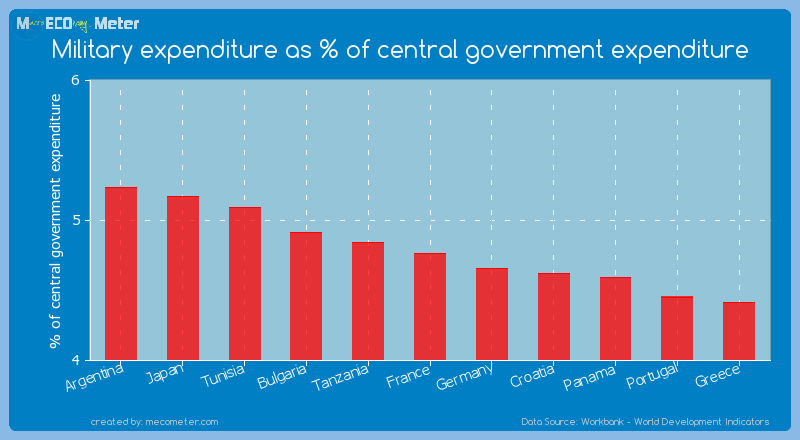 Military expenditure as % of central government expenditure of France
