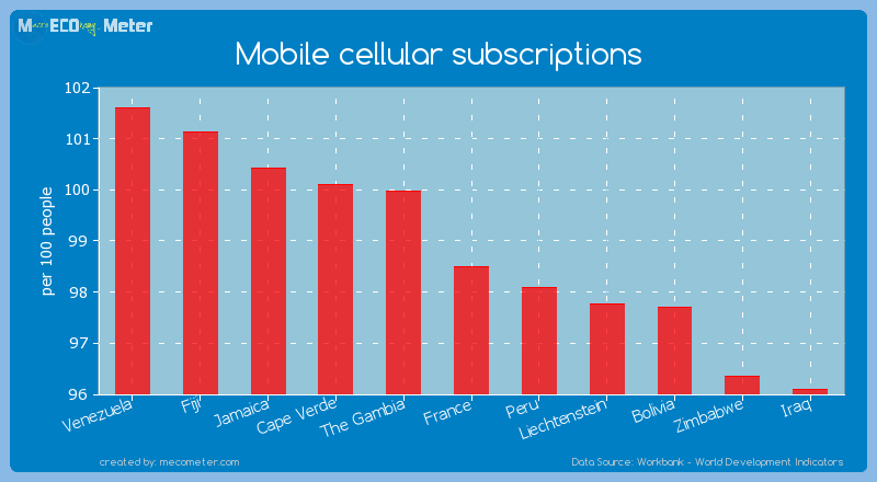Mobile cellular subscriptions of France