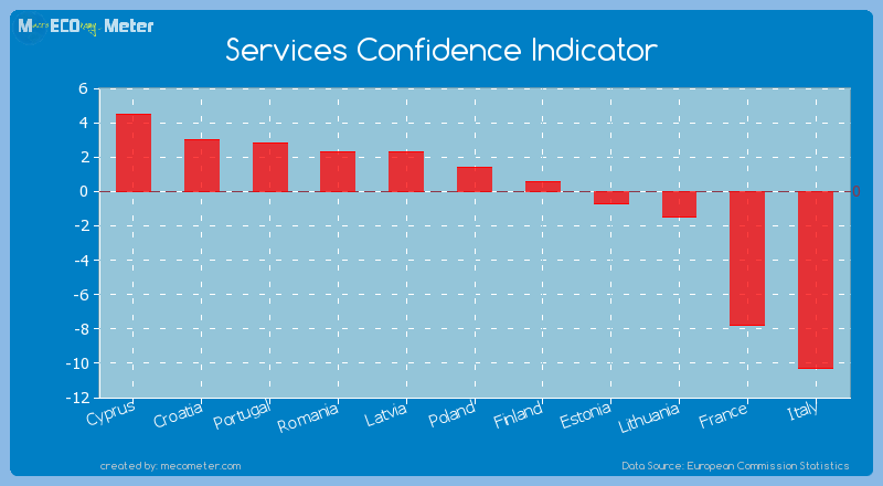 Services Confidence Indicator of France