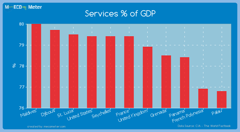 Services % of GDP of France
