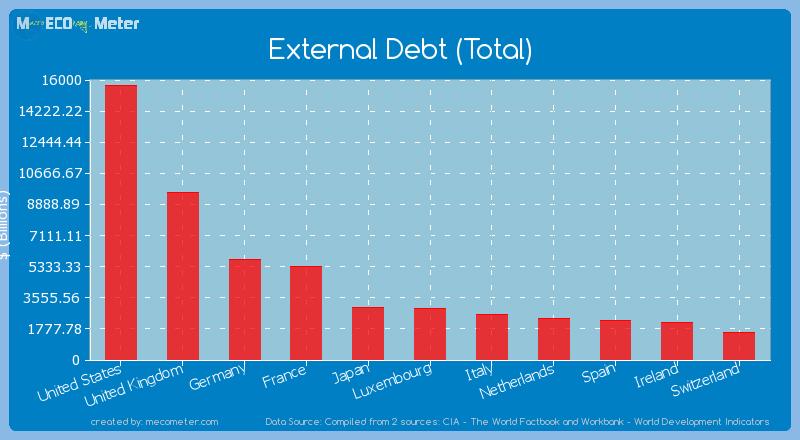 External Debt (Total) of France