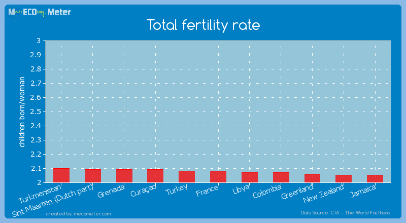 Total fertility rate of France