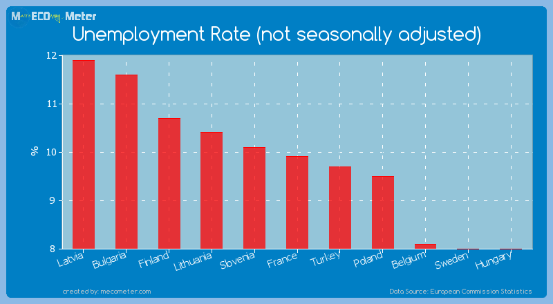 Unemployment Rate (not seasonally adjusted) of France