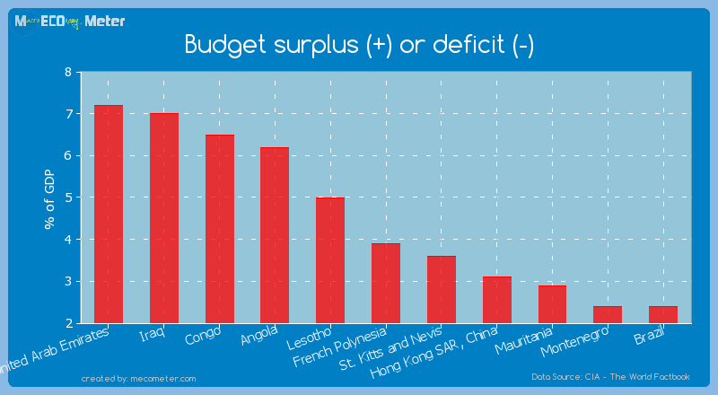 Budget surplus (+) or deficit (-) of French Polynesia
