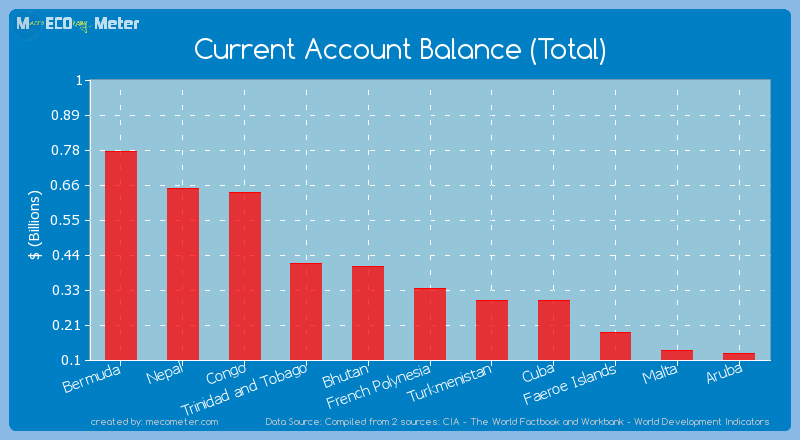 Current Account Balance (Total) of French Polynesia