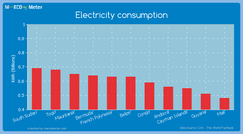 Electricity consumption of French Polynesia