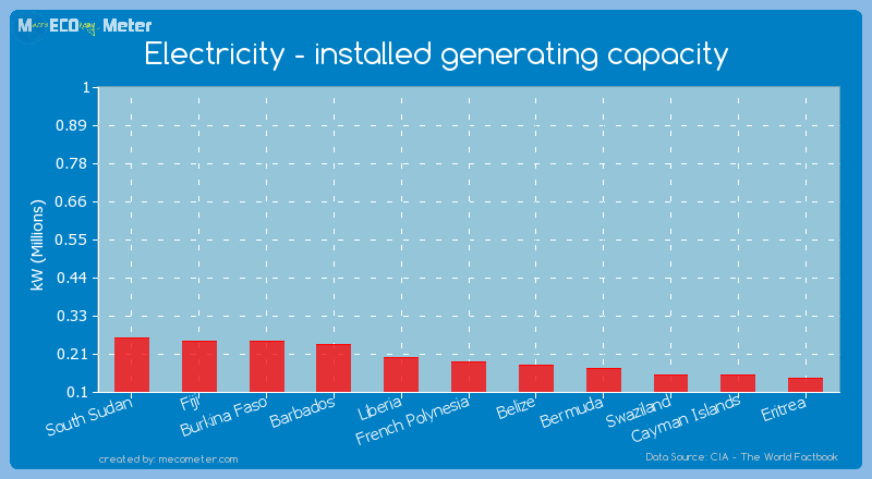 Electricity - installed generating capacity of French Polynesia