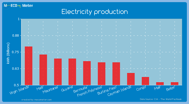 Electricity production of French Polynesia