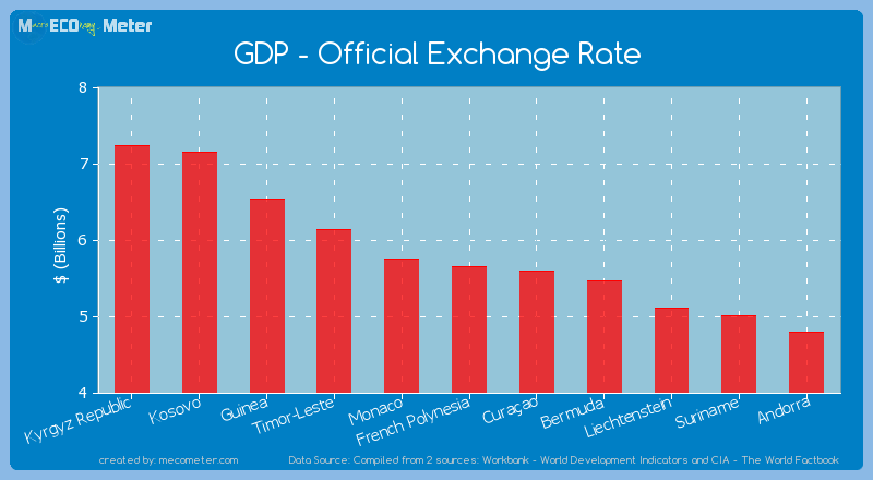GDP - Official Exchange Rate of French Polynesia