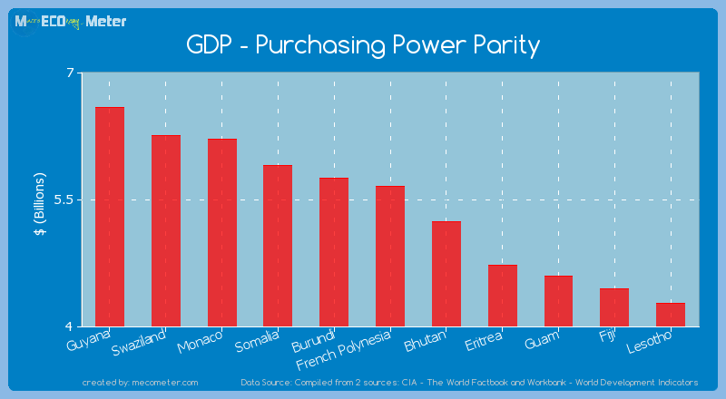 GDP - Purchasing Power Parity of French Polynesia
