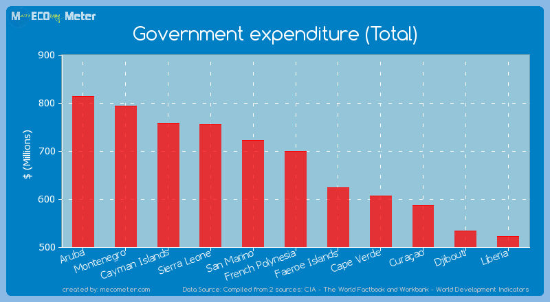Government expenditure (Total) of French Polynesia