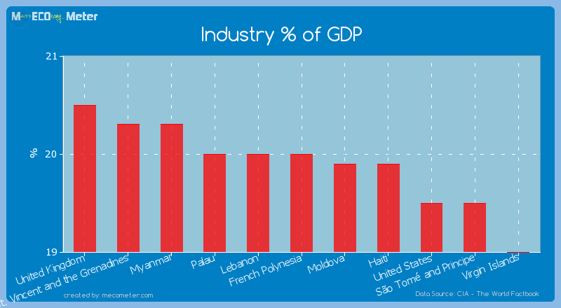 Industry % of GDP of French Polynesia