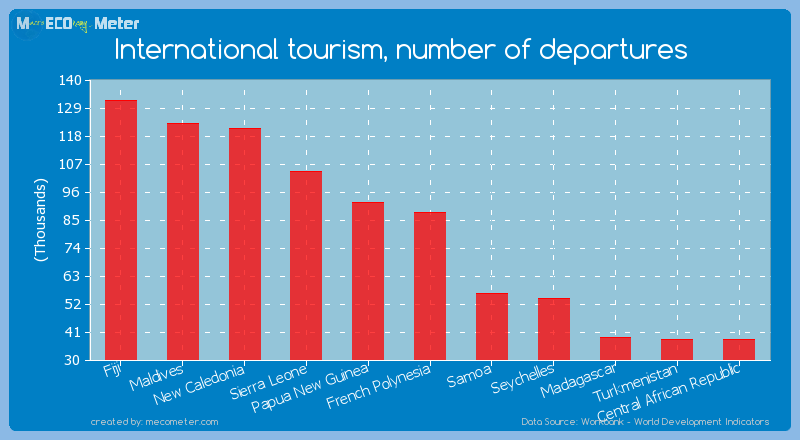 International tourism, number of departures of French Polynesia
