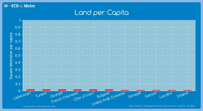 Land per Capita of French Polynesia
