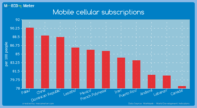 Mobile cellular subscriptions of French Polynesia