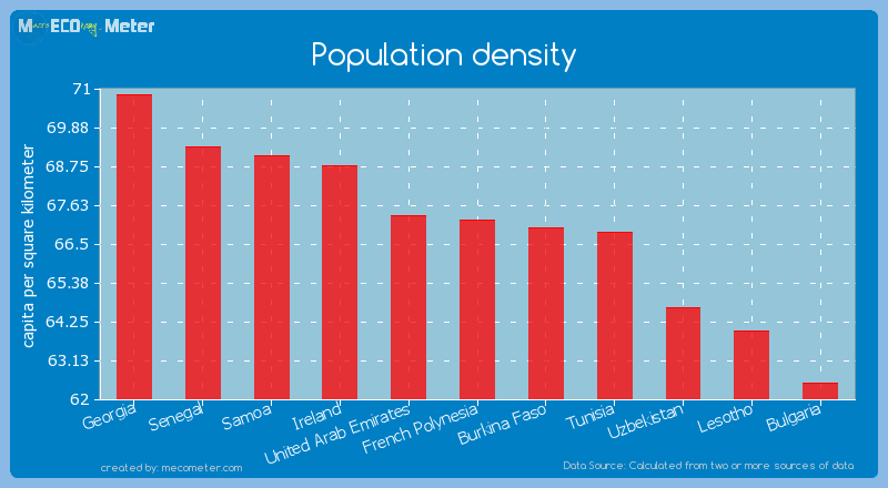 Population density of French Polynesia