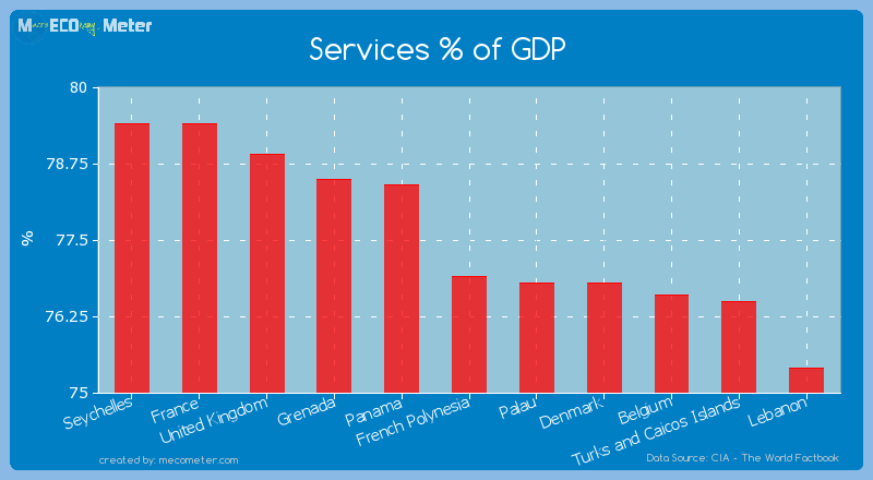 Services % of GDP of French Polynesia