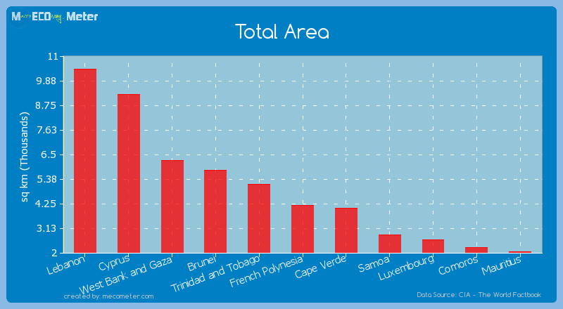 Total Area of French Polynesia