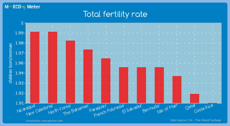 Total fertility rate of French Polynesia