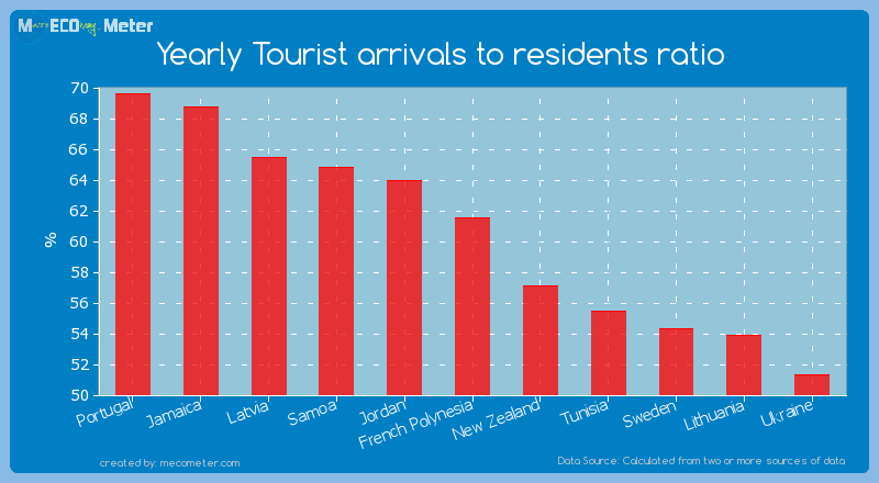 Yearly Tourist arrivals to residents ratio of French Polynesia