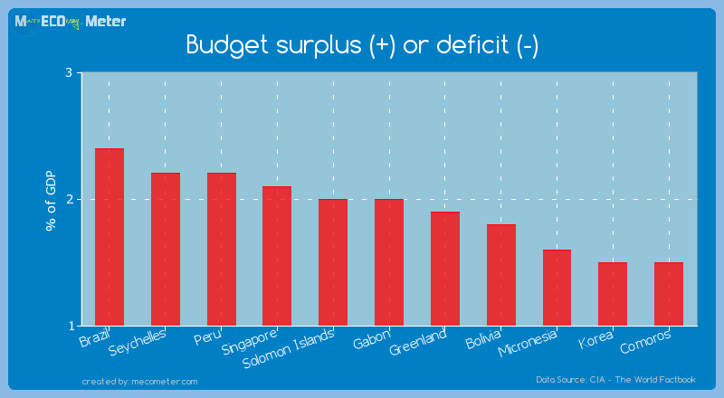 Budget surplus (+) or deficit (-) of Gabon