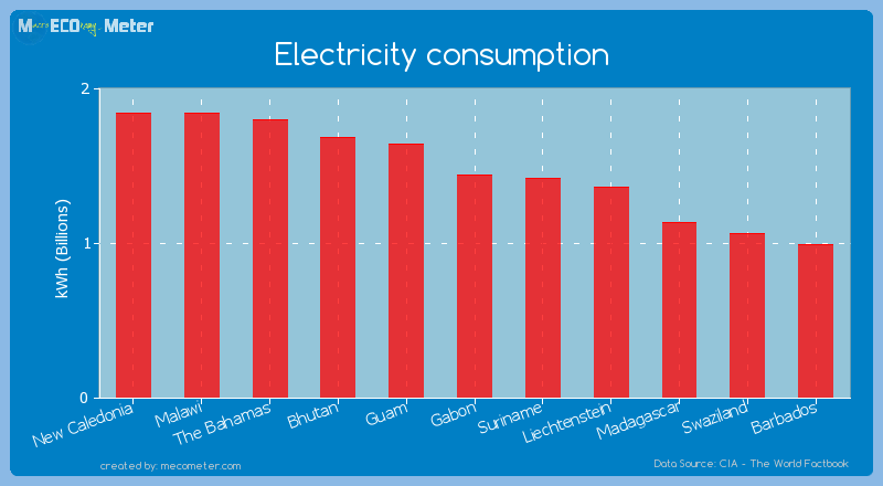 Electricity consumption of Gabon