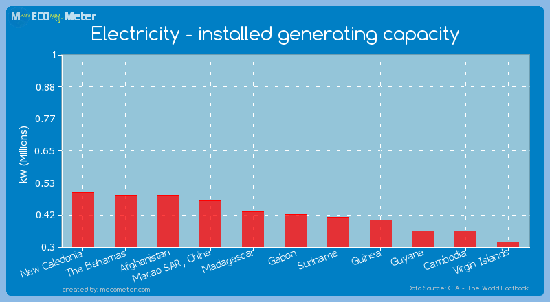 Electricity - installed generating capacity of Gabon