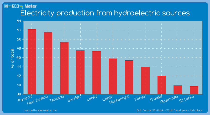 Electricity production from hydroelectric sources of Gabon