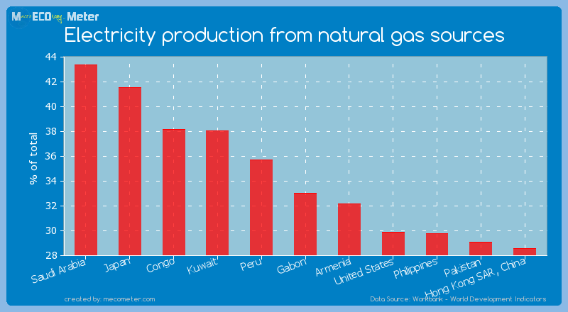 Electricity production from natural gas sources of Gabon