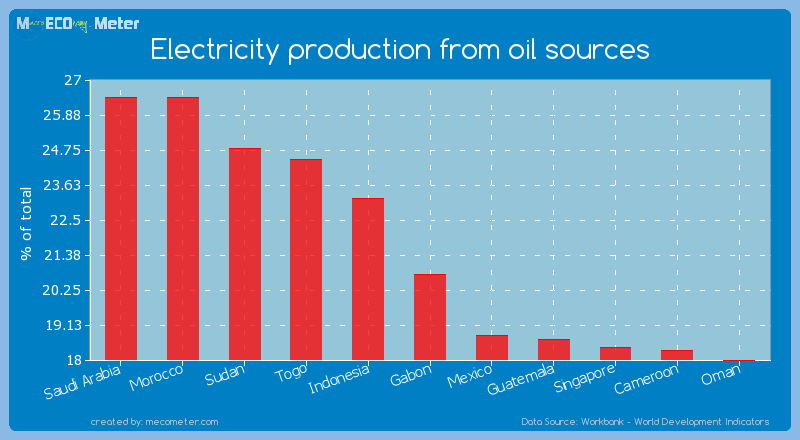 Electricity production from oil sources of Gabon
